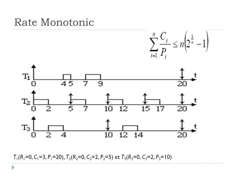 Rate Monotonic T1(R1=0, C1=3, P1=20), T2(R2=0, C2=2, P2=5) et T3(R3=0, C3=2, P3=10)