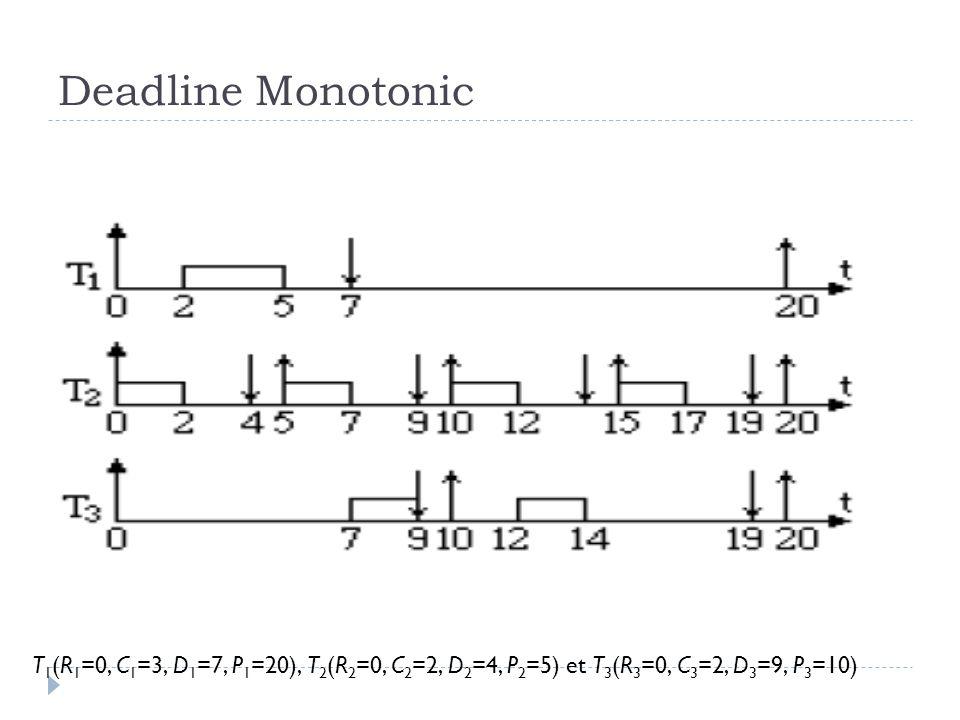 Deadline Monotonic T1(R1=0, C1=3, D1=7, P1=20), T2(R2=0, C2=2, D2=4, P2=5) et T3(R3=0, C3=2, D3=9, P3=10)