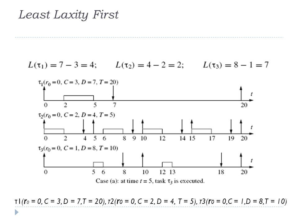 Least Laxity First τ1(r0 = 0, C = 3, D = 7, T = 20), τ2(r0 = 0, C = 2, D = 4, T = 5), τ3(r0 = 0,C = 1,D = 8, T = 10)