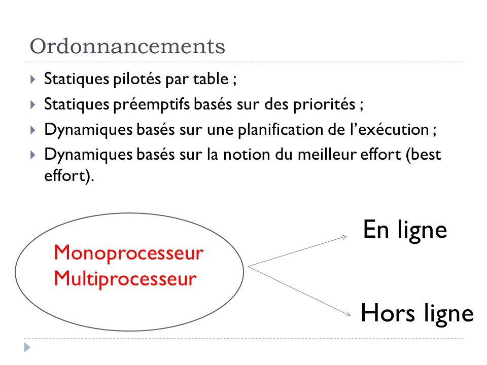 Algorithmes d ordonnancement temps r el ppt video online for Planification en ligne