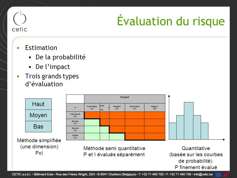 Évaluation du risque Estimation De la probabilité De l'impact