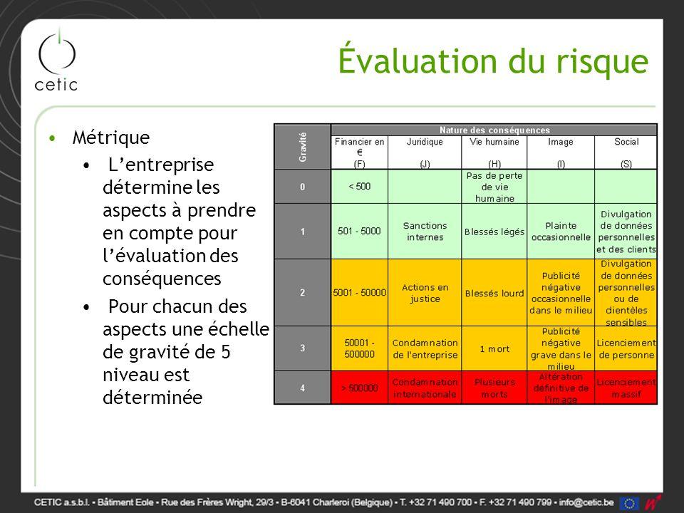 Évaluation du risque Métrique