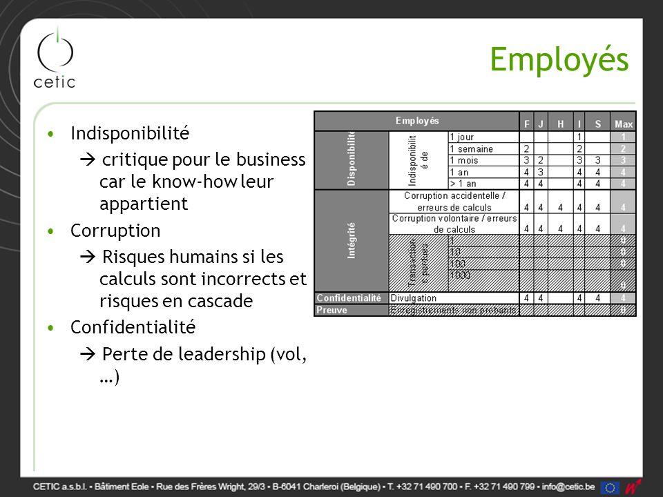 Employés Indisponibilité