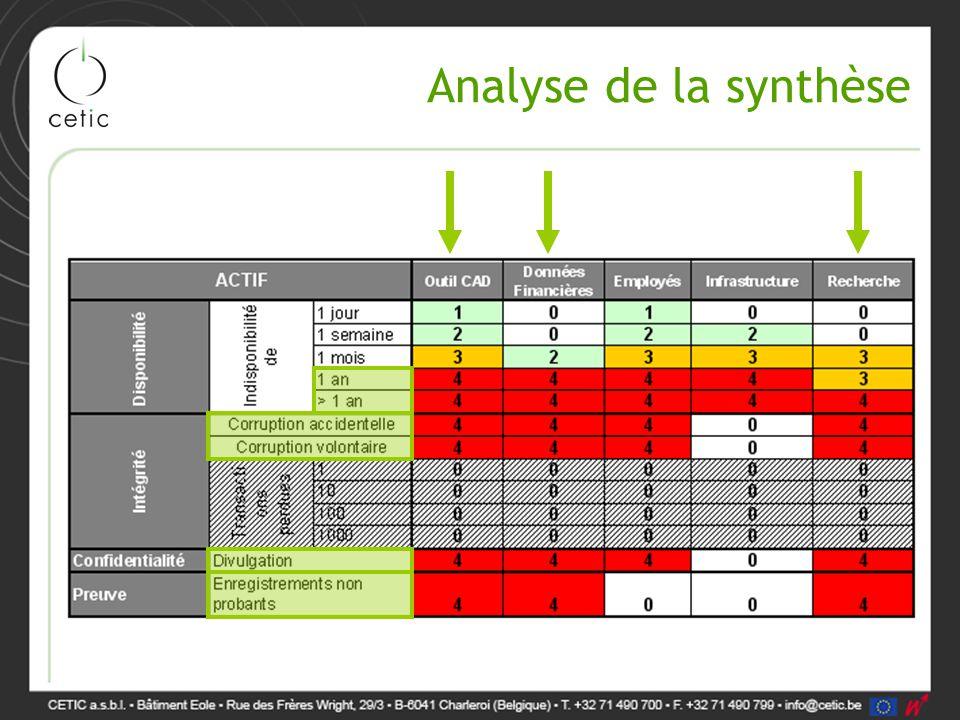 Analyse de la synthèse