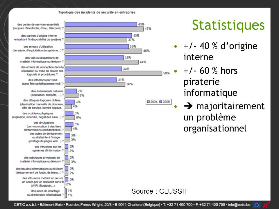 Statistiques +/- 40 % d'origine interne