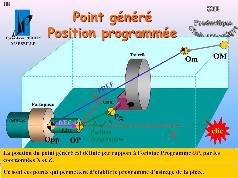 Point généré Position programmée