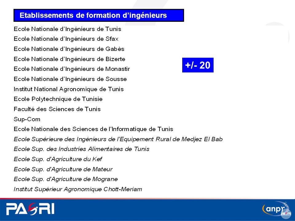 Etablissements de formation d'ingénieurs