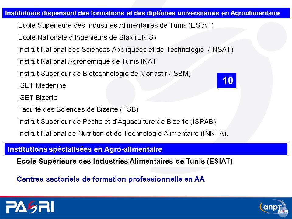 10 Institutions spécialisées en Agro-alimentaire