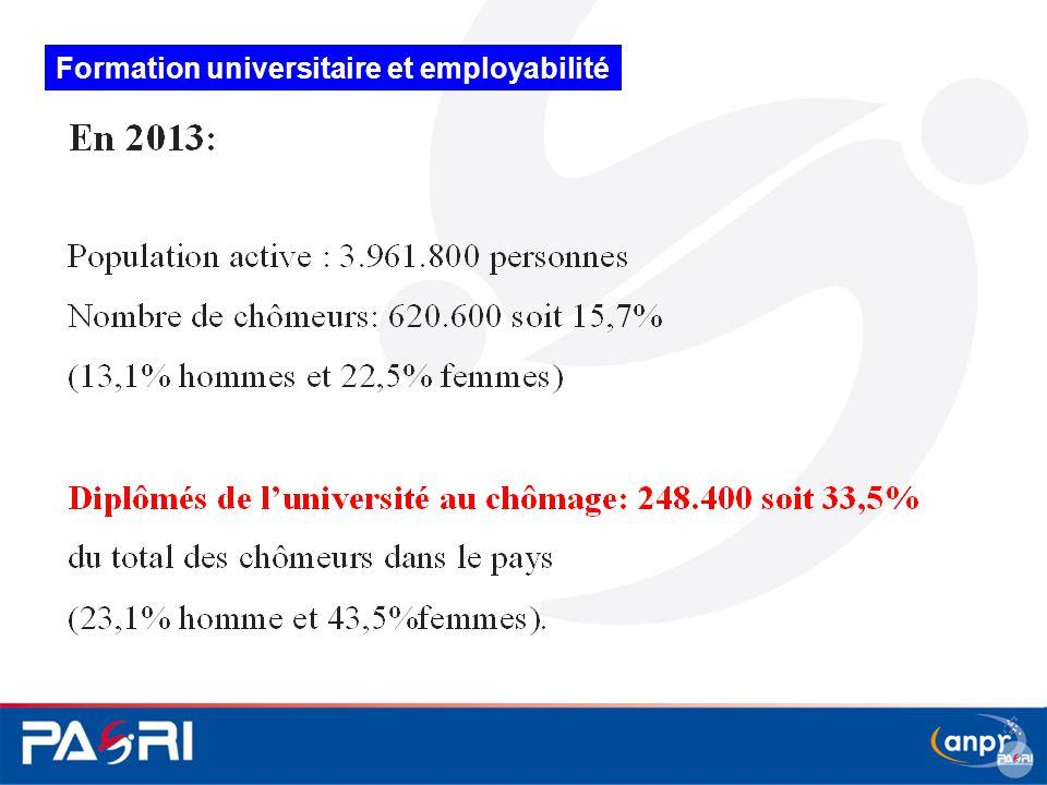 Formation universitaire et employabilité