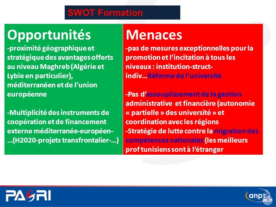 Opportunités Menaces SWOT Formation