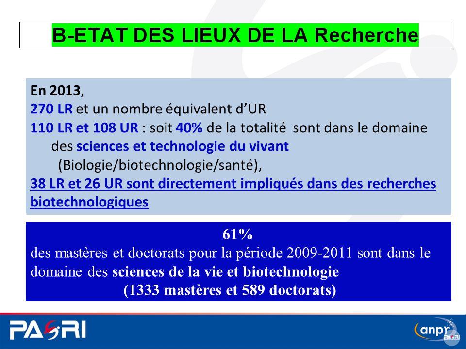 En 2013, 270 LR et un nombre équivalent d'UR. 110 LR et 108 UR : soit 40% de la totalité sont dans le domaine.