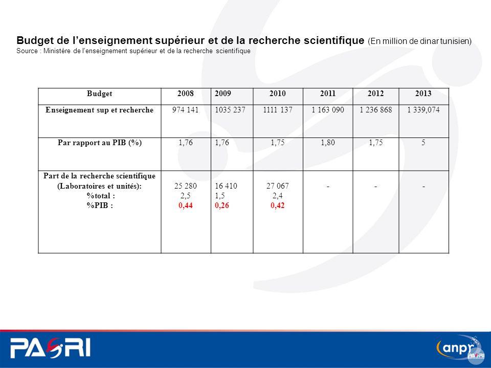 Budget de l'enseignement supérieur et de la recherche scientifique (En million de dinar tunisien)