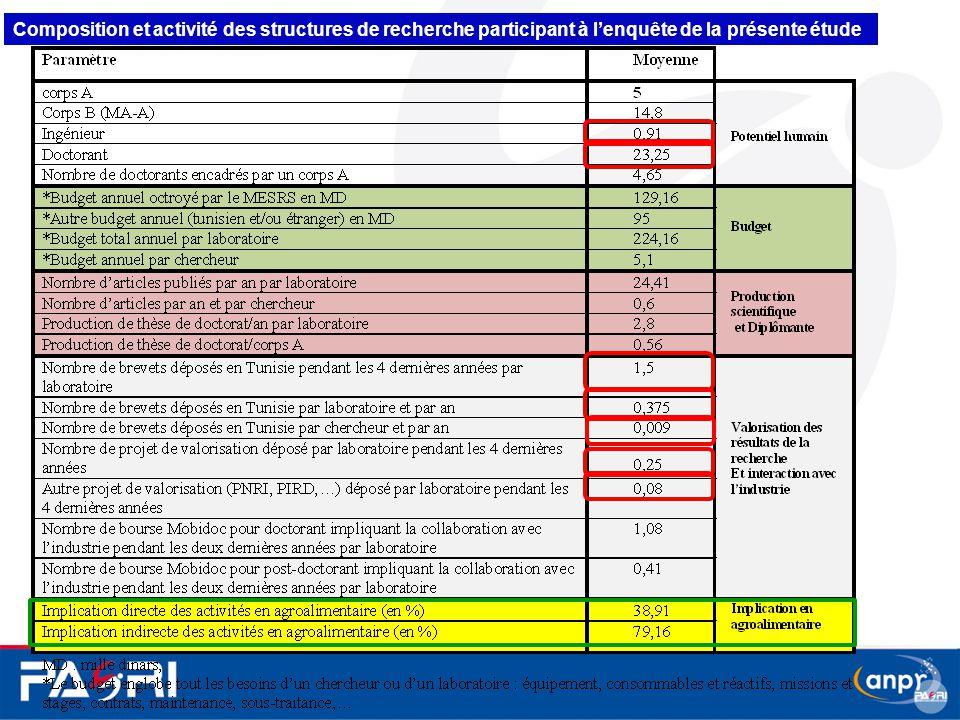 Composition et activité des structures de recherche participant à l'enquête de la présente étude