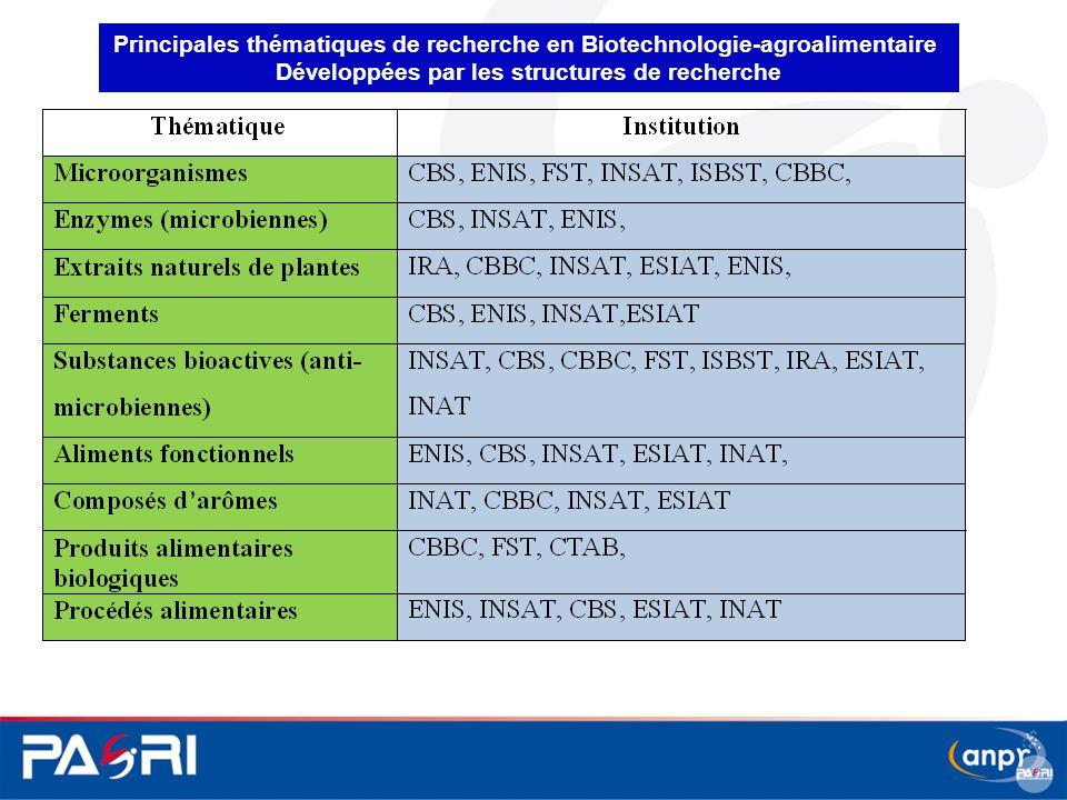 Principales thématiques de recherche en Biotechnologie-agroalimentaire