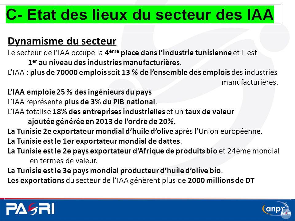 Dynamisme du secteur Le secteur de l'IAA occupe la 4ème place dans l'industrie tunisienne et il est.