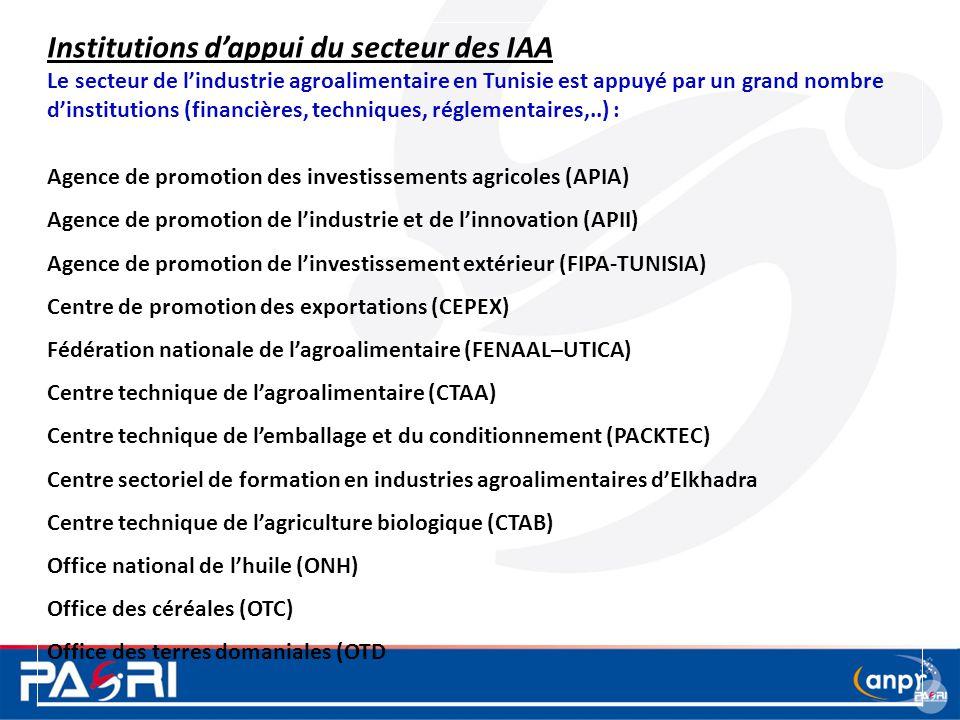 Institutions d'appui du secteur des IAA