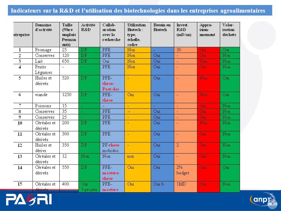 Indicateurs sur la R&D et l'utilisation des biotechnologies dans les entreprises agroalimentaires
