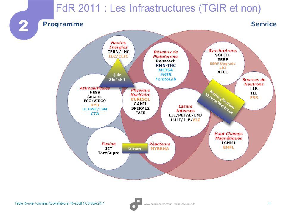 FdR 2011 : Les Infrastructures (TGIR et non)