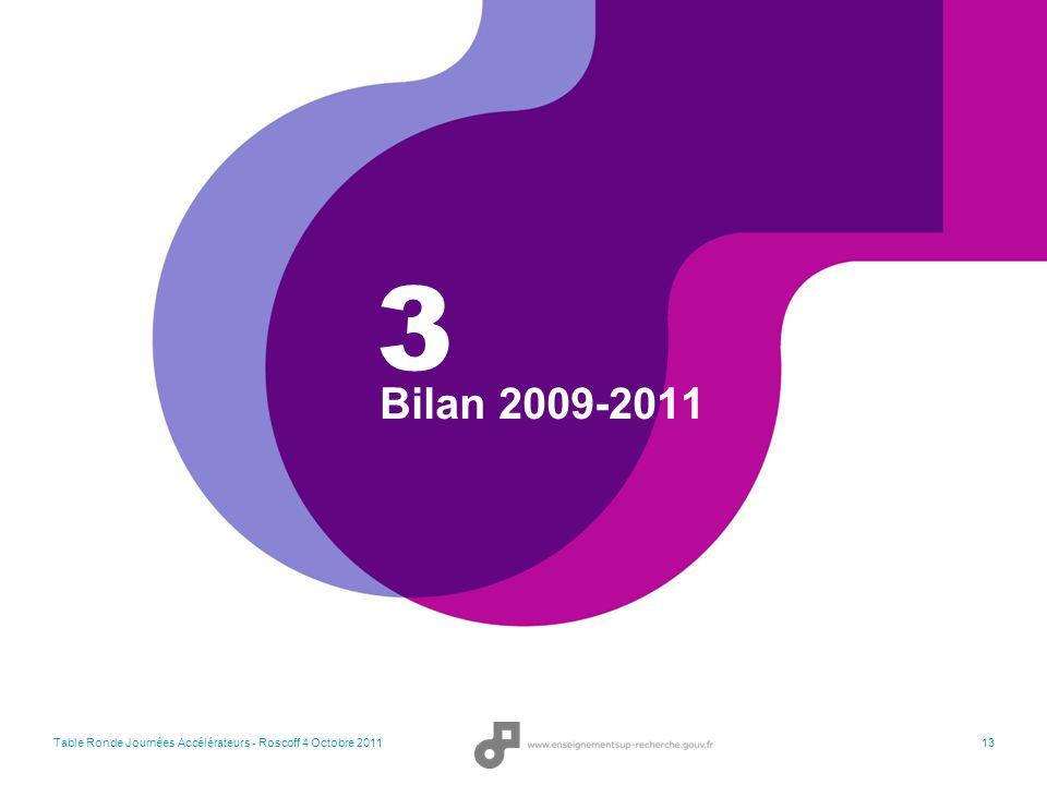 3 Bilan 2009-2011 Table Ronde Journées Accélérateurs - Roscoff 4 Octobre 2011