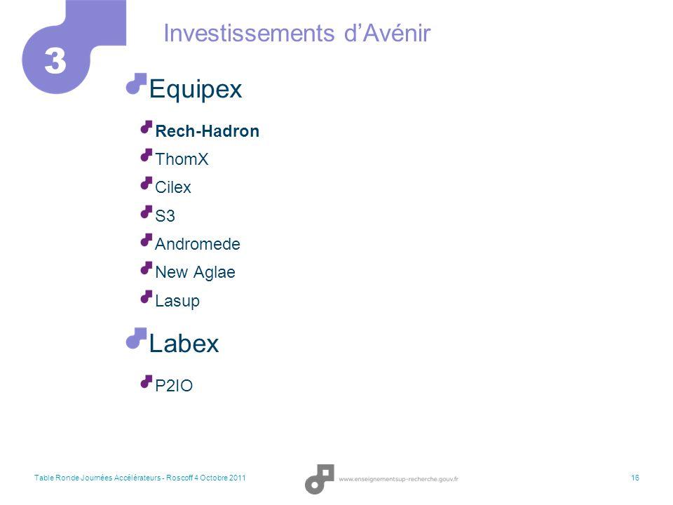 Investissements d'Avénir