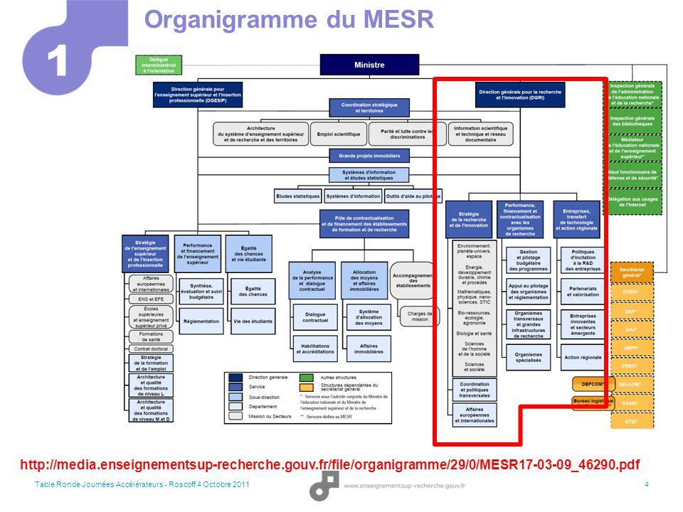Organigramme du MESR 1. http://media.enseignementsup-recherche.gouv.fr/file/organigramme/29/0/MESR17-03-09_46290.pdf.