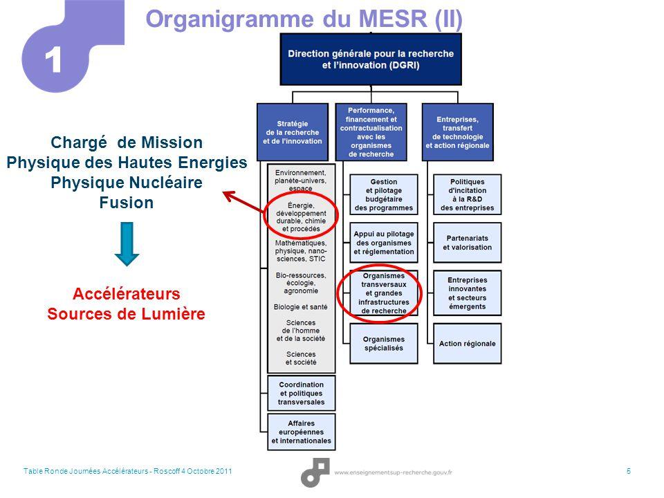 Physique des Hautes Energies