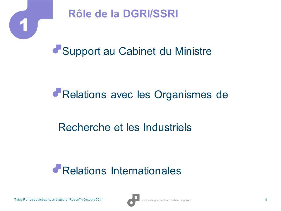 1 Rôle de la DGRI/SSRI Support au Cabinet du Ministre