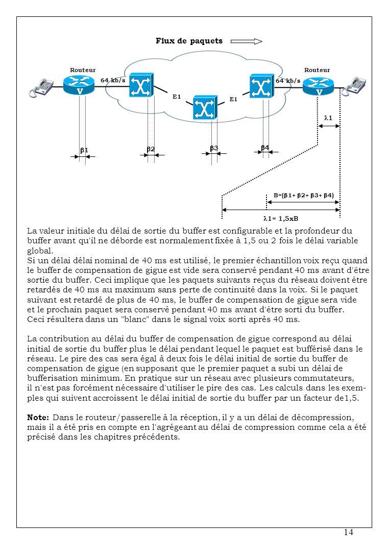 Flux de paquets Routeur. Routeur. V. 64 kb/s. 64 kb/s. V. E1. E1. 1. 1. 2. 3. 4. B=(1+ 2+ 3+ 4)