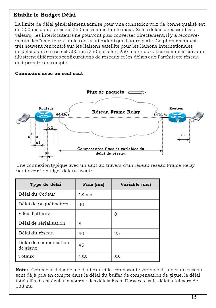 Composantes fixes et variables du délai du réseau