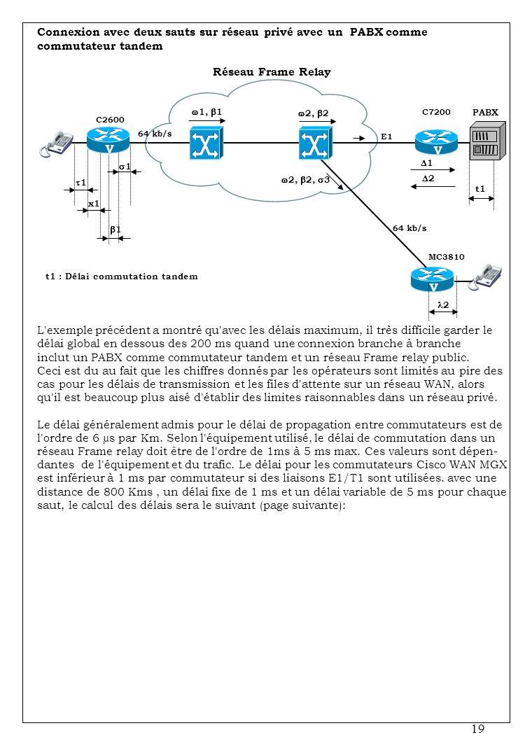 Connexion avec deux sauts sur réseau privé avec un PABX comme commutateur tandem