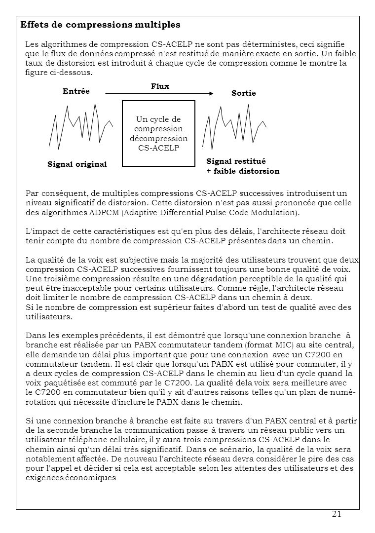 Un cycle de compression décompression CS-ACELP