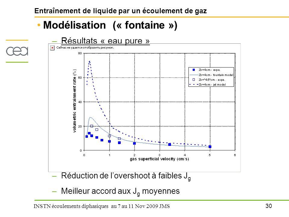 Entraînement de liquide par un écoulement de gaz