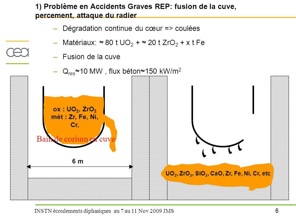 1) Problème en Accidents Graves REP: fusion de la cuve, percement, attaque du radier