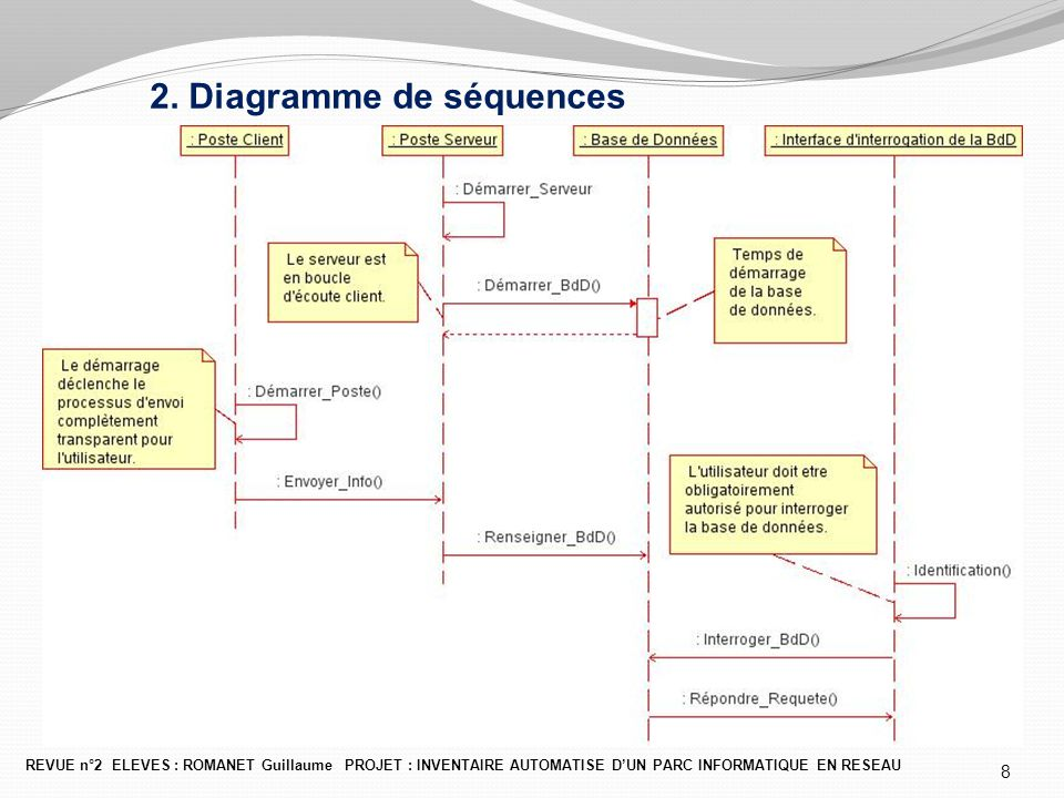 2. Diagramme de séquences