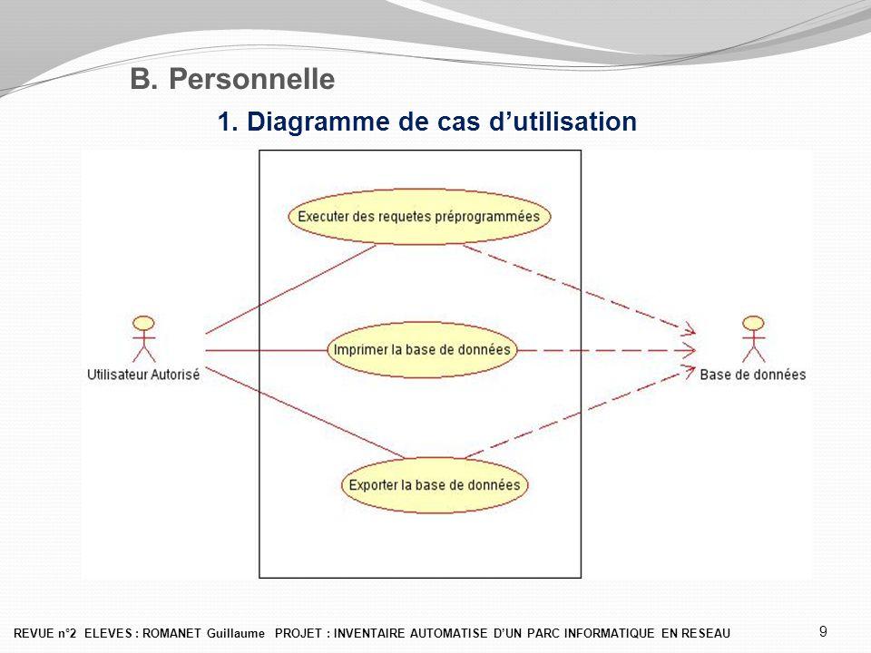 B. Personnelle 1. Diagramme de cas d'utilisation