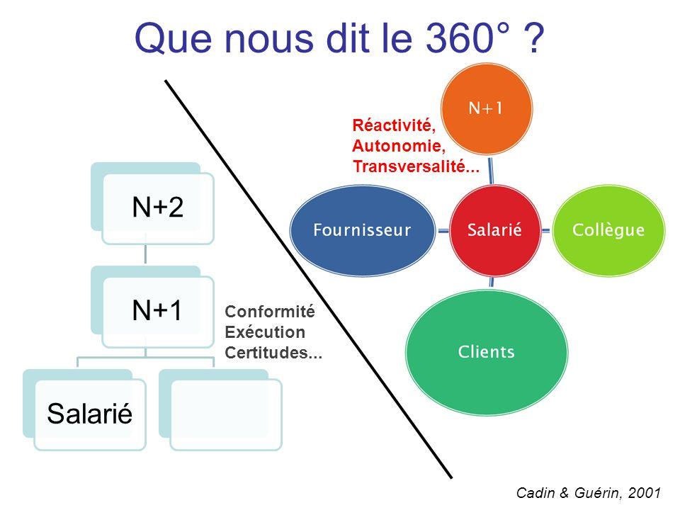 Que nous dit le 360° Réactivité, Autonomie, Transversalité...