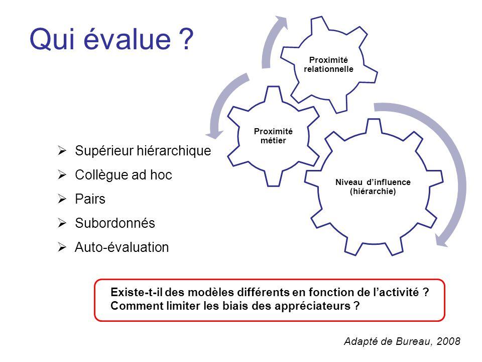 Niveau d'influence (hiérarchie) Proximité relationnelle