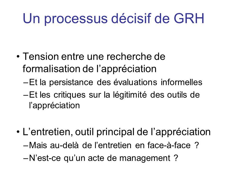 Un processus décisif de GRH