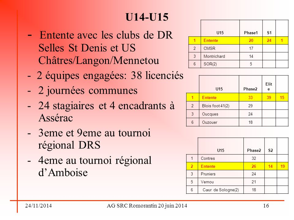 U14-U15 U15. Phase1. S1. 1. Entente. 20. 24. 2. CMSR. 17. 3. Montrichard. 14. 6. SOR(2)