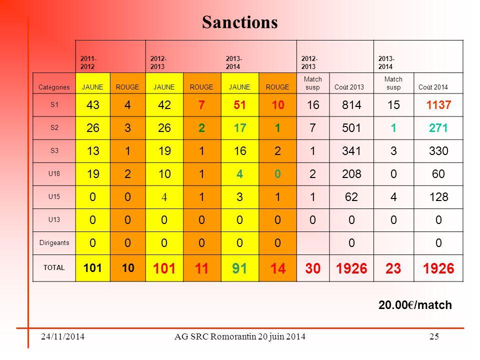 Sanctions 2011-2012. 2012-2013. 2013-2014. Catégories. JAUNE. ROUGE. Match susp. Coût 2013.
