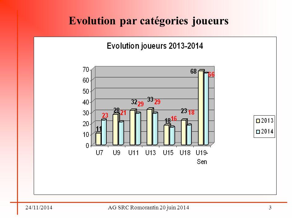 Evolution par catégories joueurs