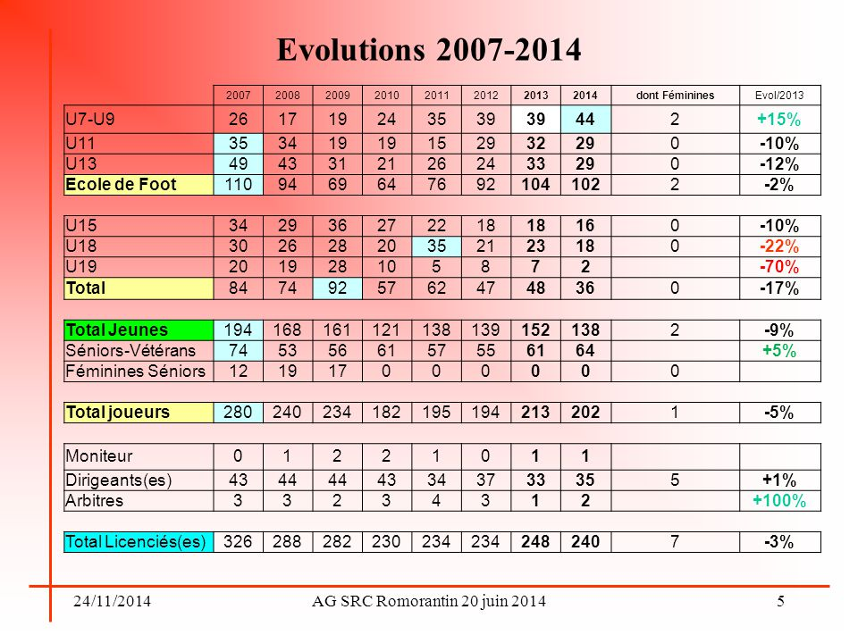 Evolutions 2007-2014 2007. 2008. 2009. 2010. 2011. 2012. 2013. 2014. dont Féminines. Evol/2013.