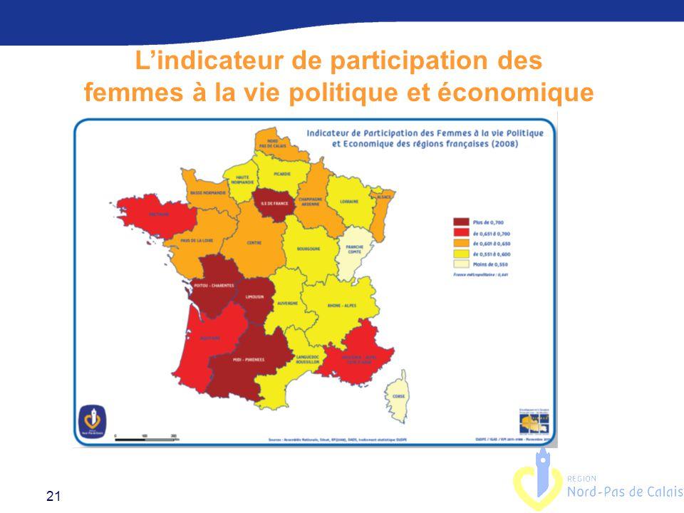 L'indicateur de participation des femmes à la vie politique et économique