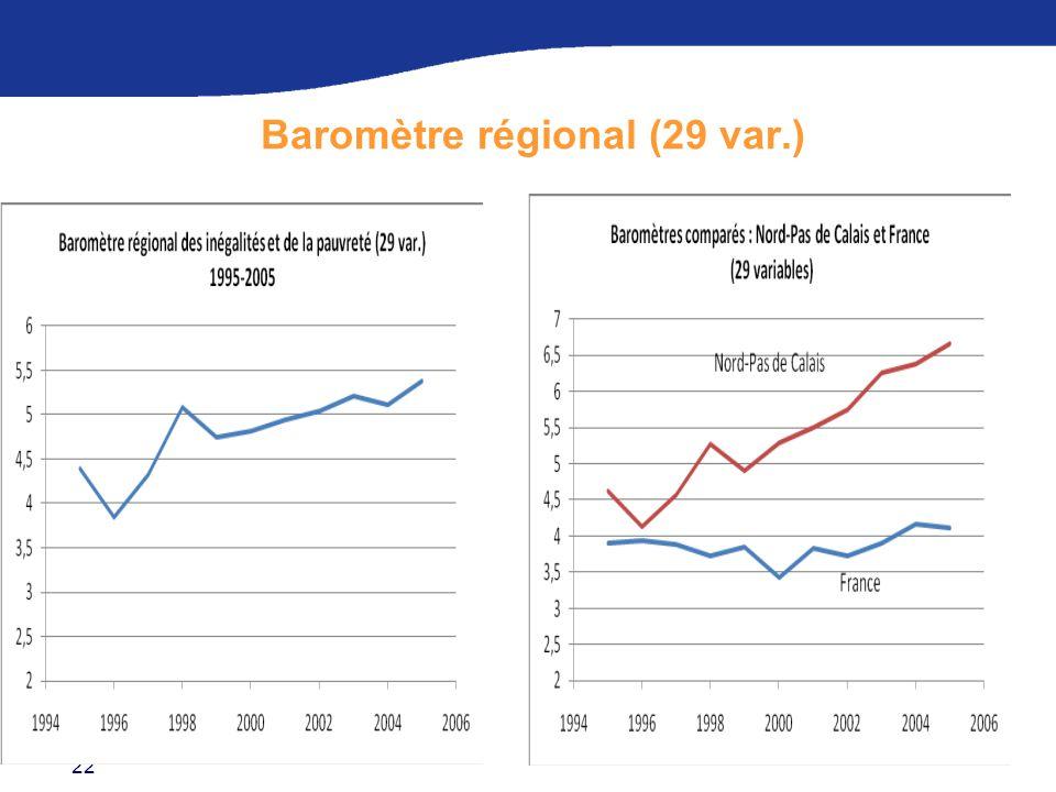 Baromètre régional (29 var.)