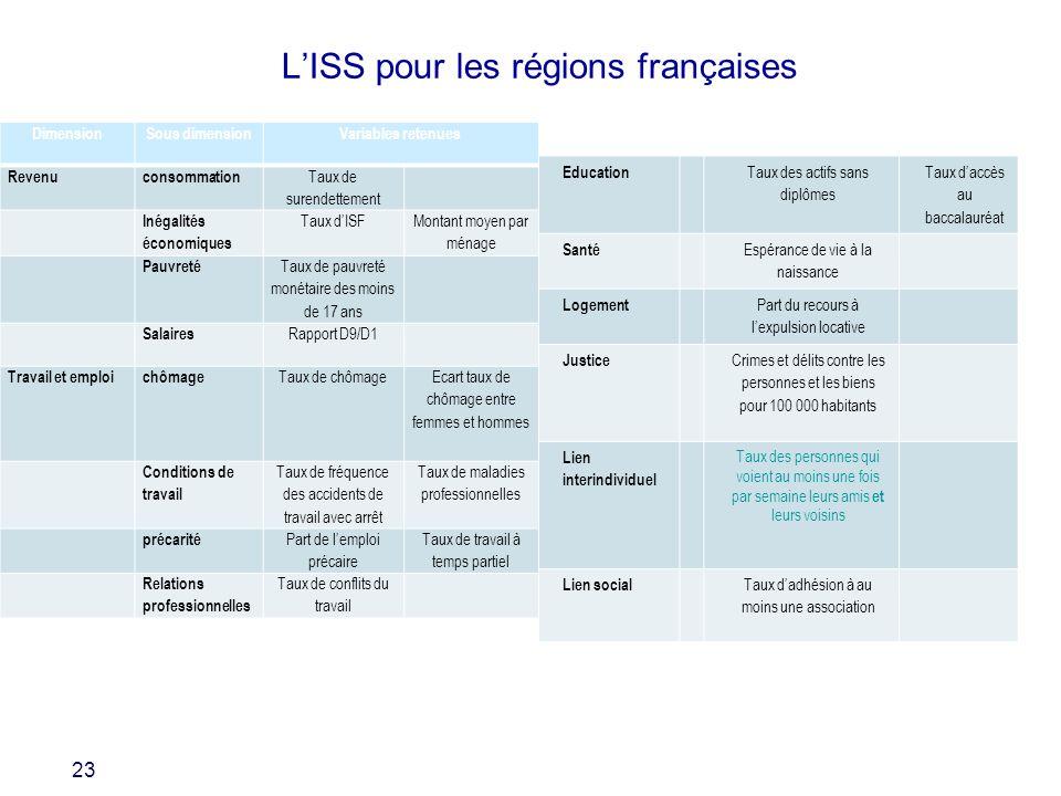 L'ISS pour les régions françaises
