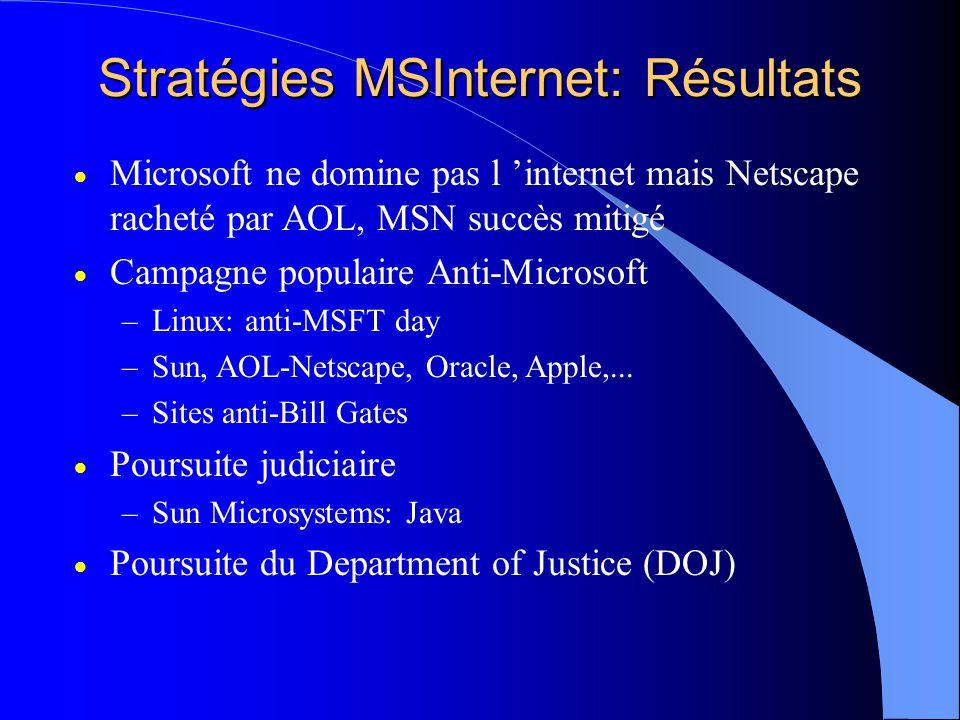 Stratégies MSInternet: Résultats