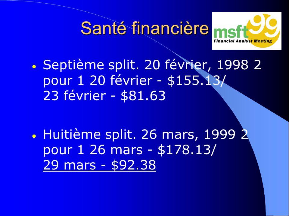 Santé financière Septième split. 20 février, 1998 2 pour 1 20 février - $155.13/ 23 février - $81.63.