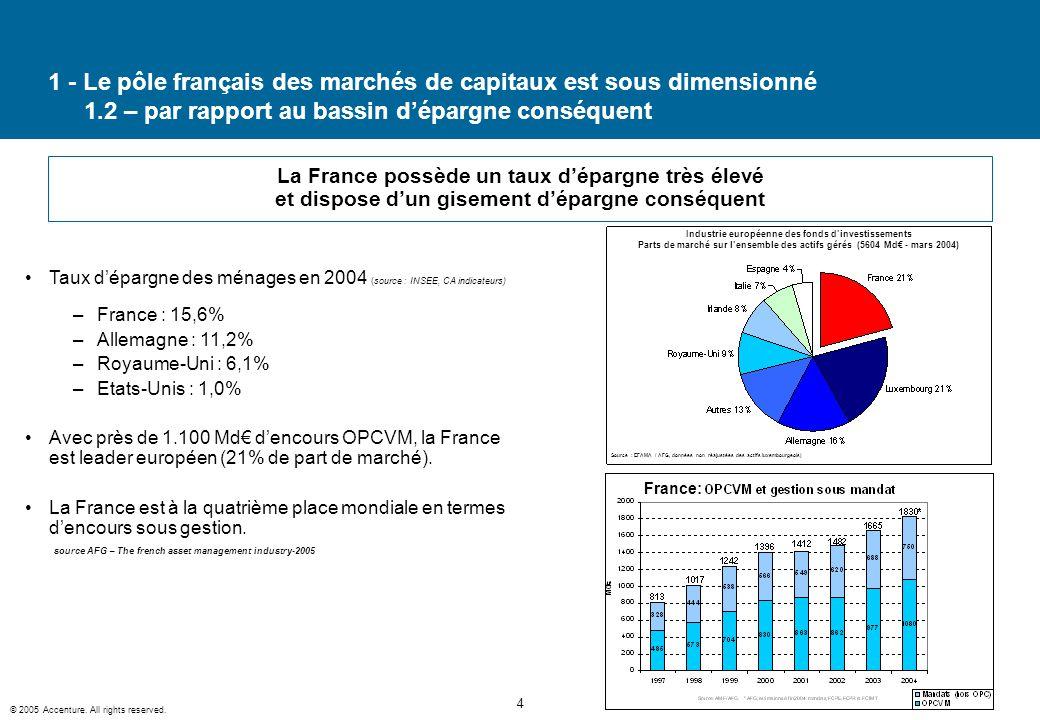 1 - Le pôle français des marchés de capitaux est sous dimensionné 1