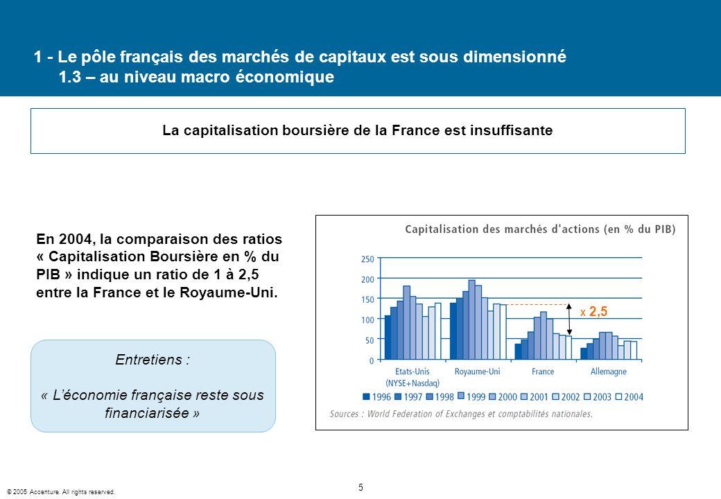 La capitalisation boursière de la France est insuffisante
