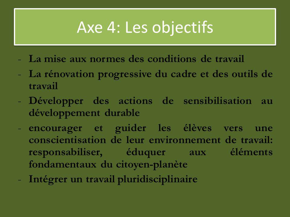 Axe 4: Les objectifs La mise aux normes des conditions de travail
